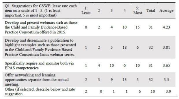 survey 1 table