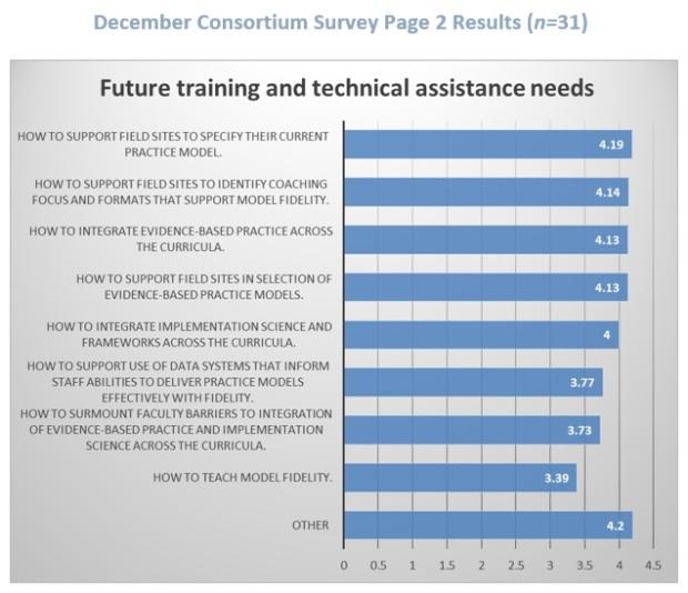 Survey 2 graph